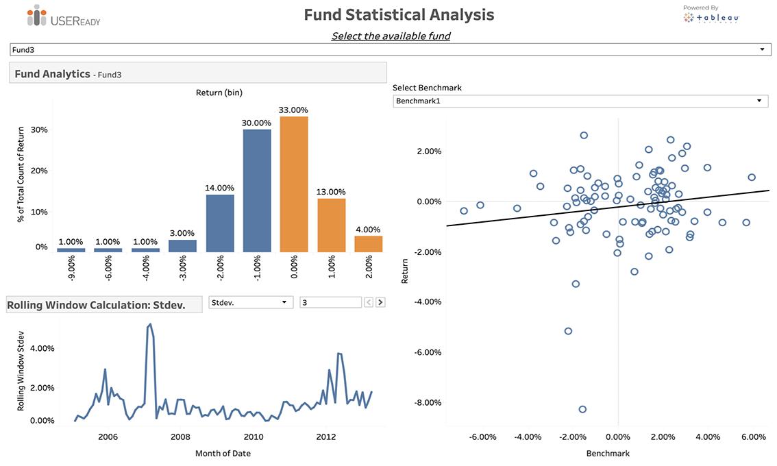 Fund Statistical Analysis