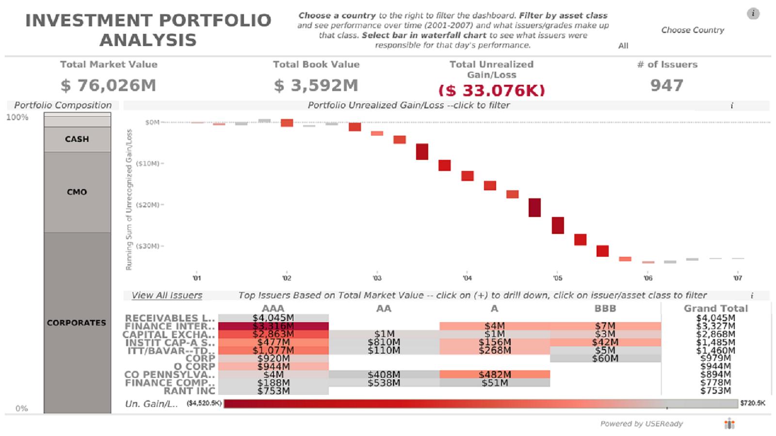Investment Portfolio Analysis