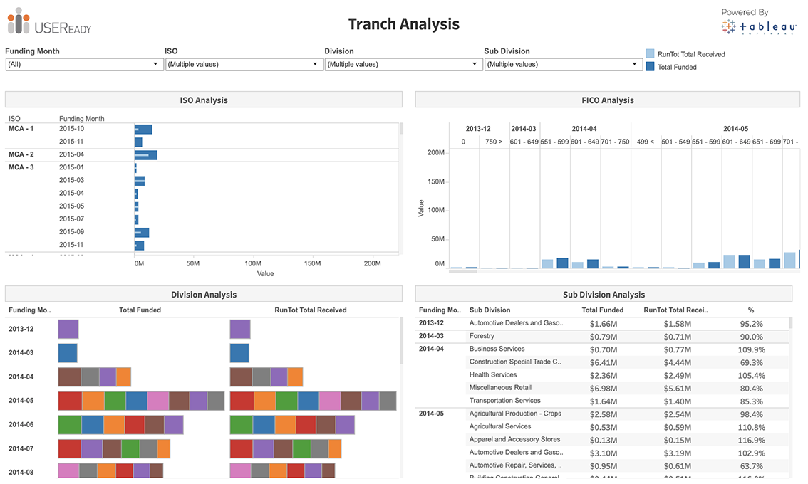 Tranche Analysis