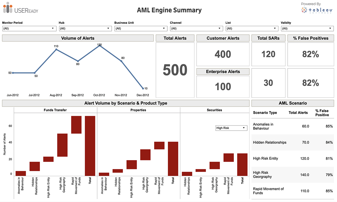 Fraud and Financial Crime – AML Engine