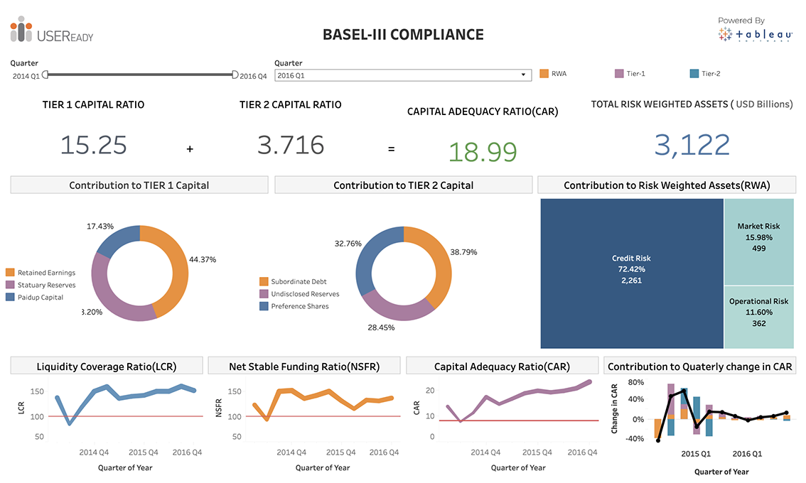 Risk and Compliance – Basel complaince