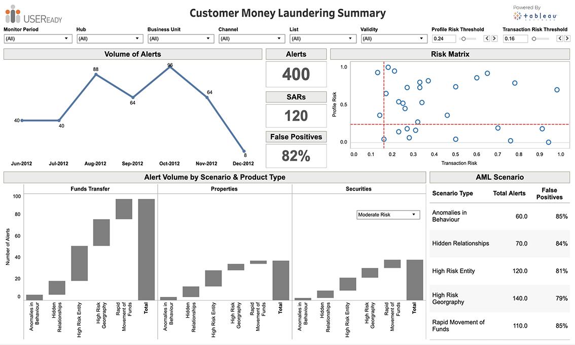 Fraud and Financial Crime – Enterprise Money Laundering