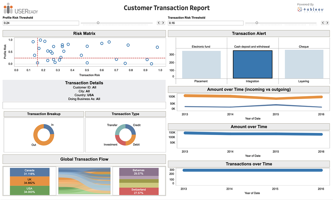 Fraud and Financial Crime – Enterprise Transaction Report