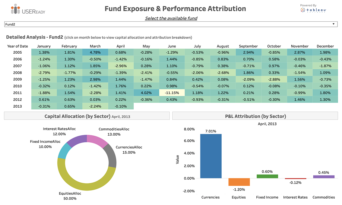 Fund Exposure and Performance Attribution