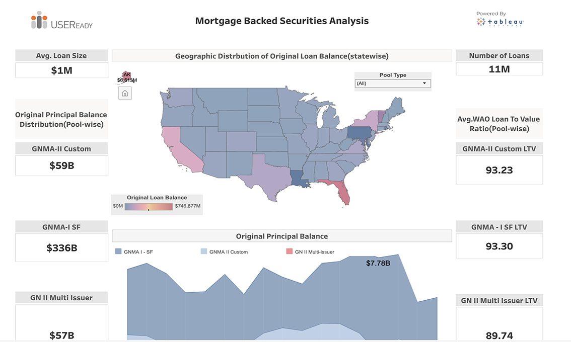 Lending – Mortgage Backed Securities Analysis