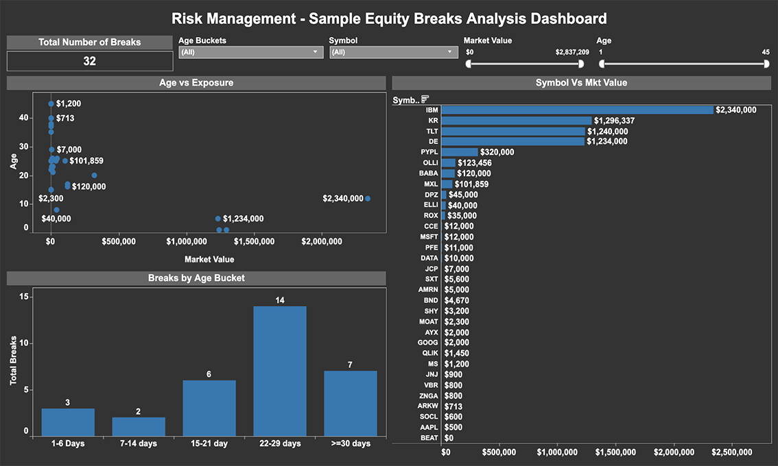 Risk and Compliance – Operations Risk