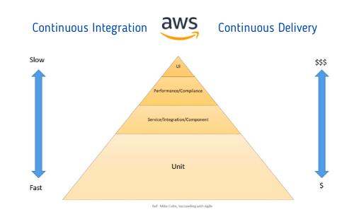 Practicing Continuous Integration and Continuous Delivery on AWS