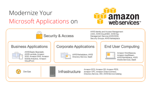 Modernize Your Microsoft Applications on Amazon Web Services