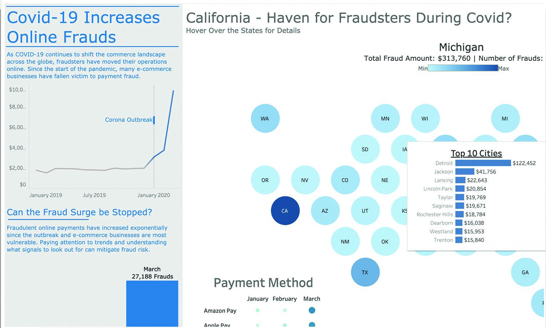 COVID-19 – Fraud Impact