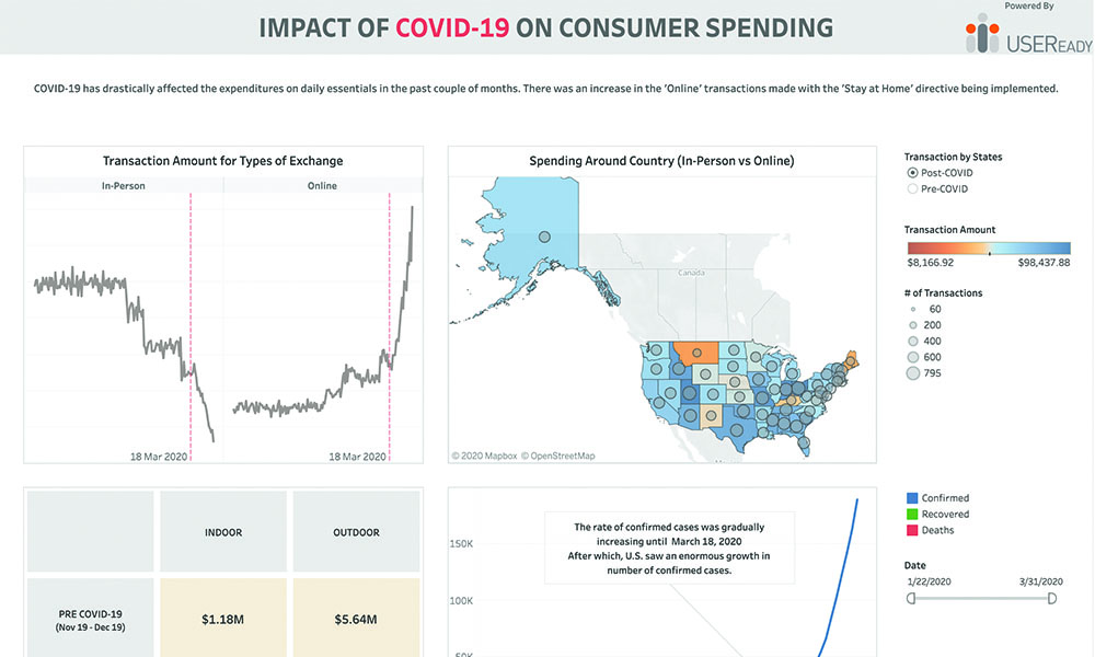 COVID-19 – Consumer Spending Based on Location