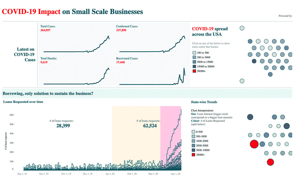 COVID-19 – Impact on Small Businesses