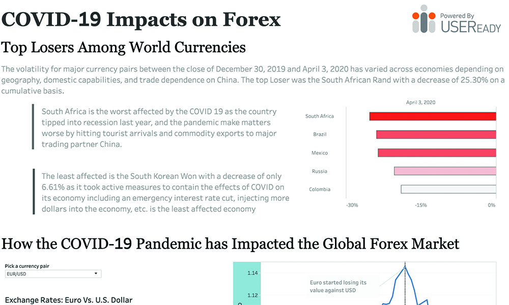 COVID-19 – Impact on Forex
