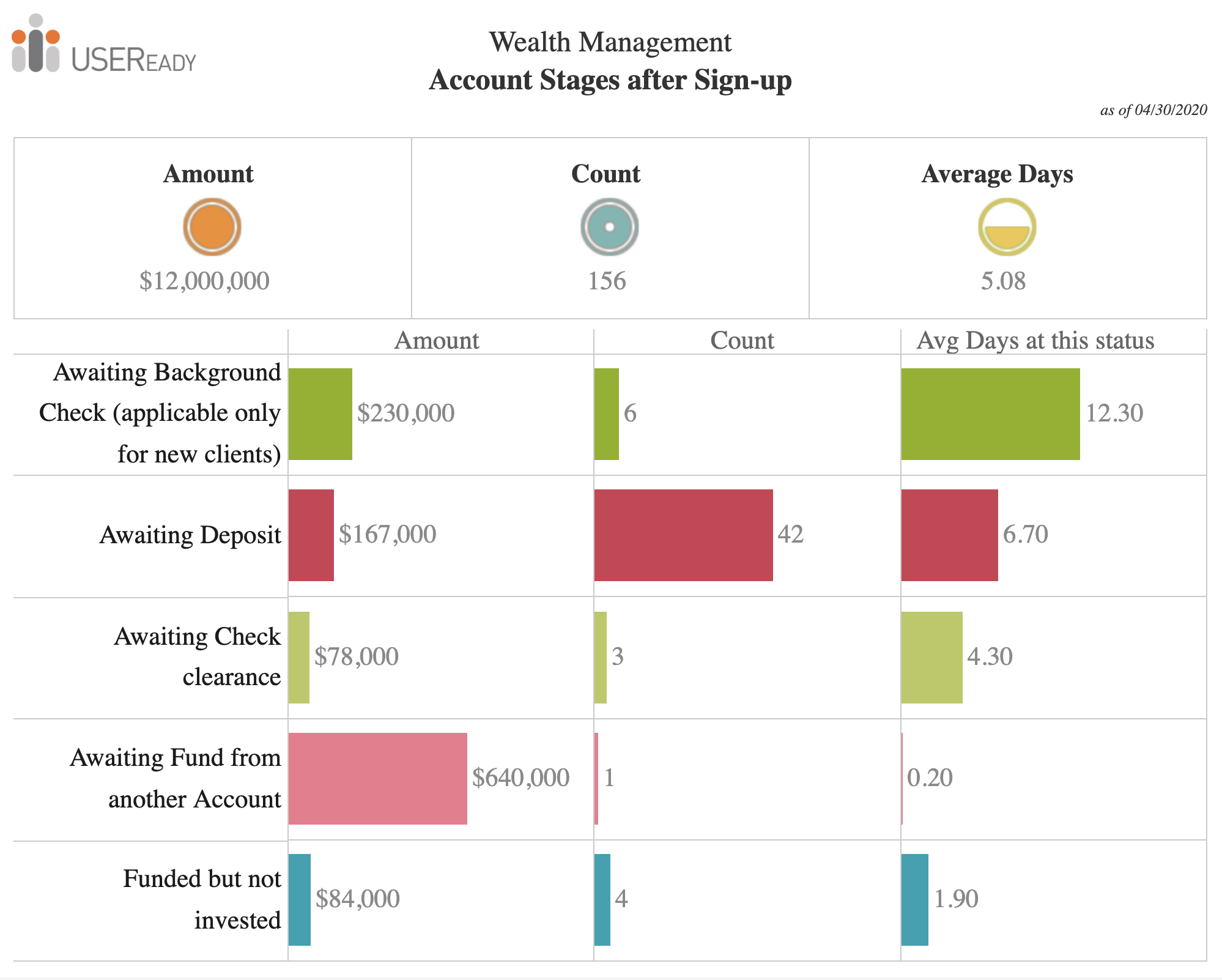 Wealth Management – Account Opening Status