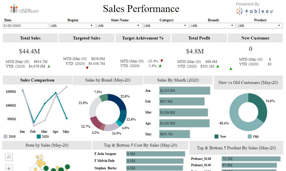 SalesPerformance