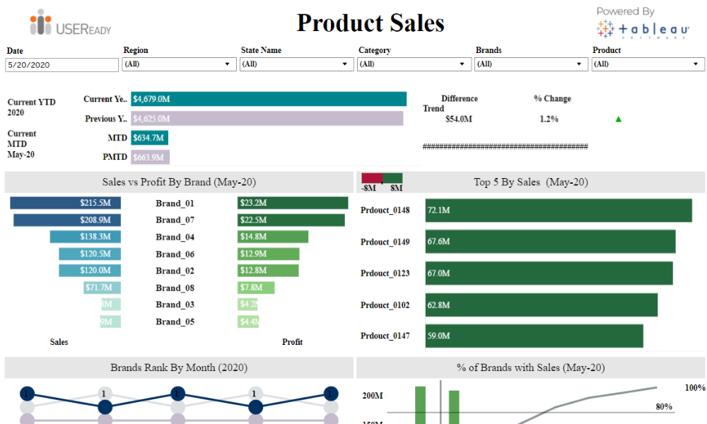Sales Performance – Product