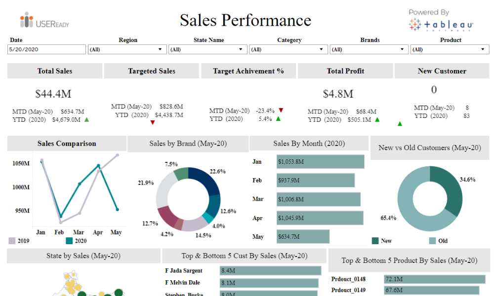 Sales Performance – Self Service