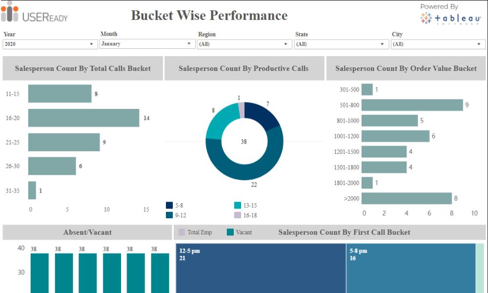 Employee Sales Performance – Bucket Wise Analysis