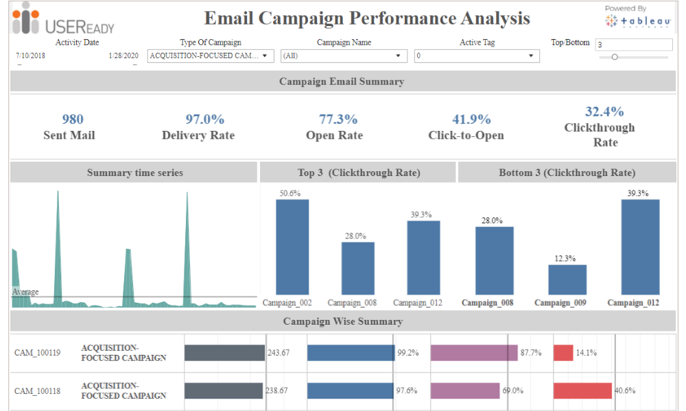 Web Data and Campaign Analysis – Email Campaign Performance