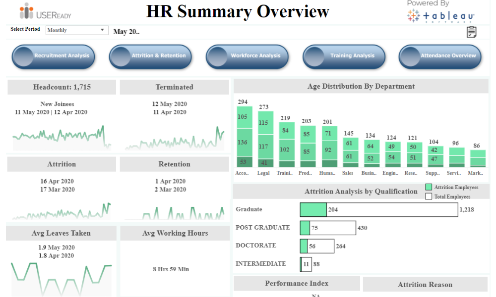 HR Analysis – Overview