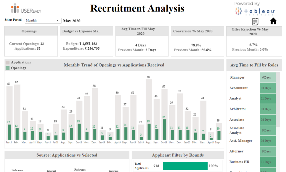 HR Analysis – Recruitment Analysis