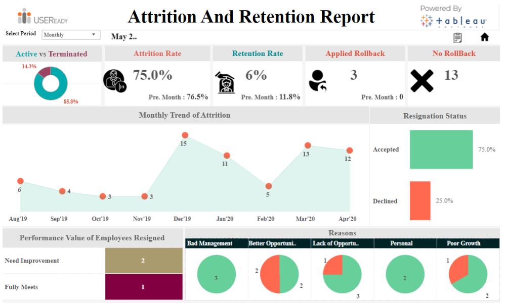 HR Analysis – Attrition Retention