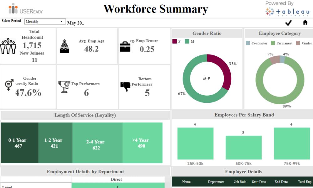 HR Analysis – Workforce Summary