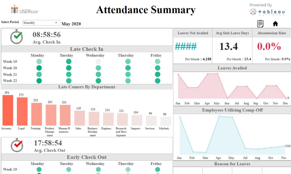 HR Analysis – Attendence
