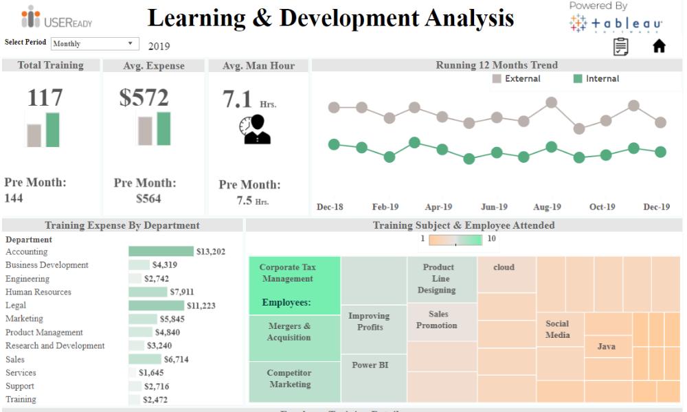 HR Analysis – Learning & Development