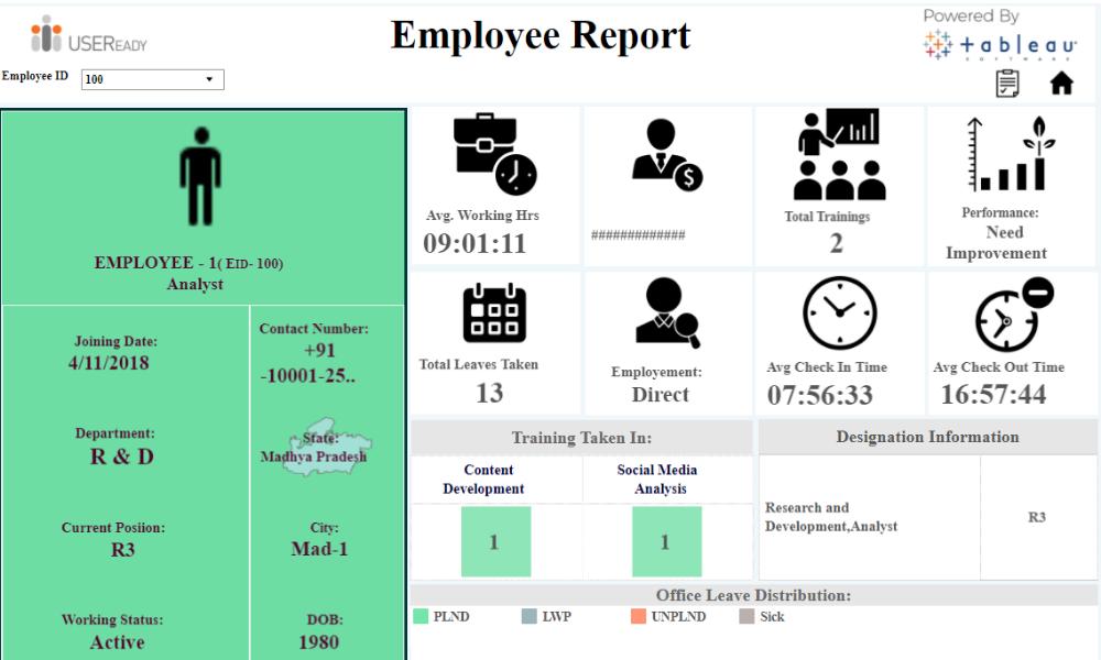 HR Analysis – Employee Dashboard