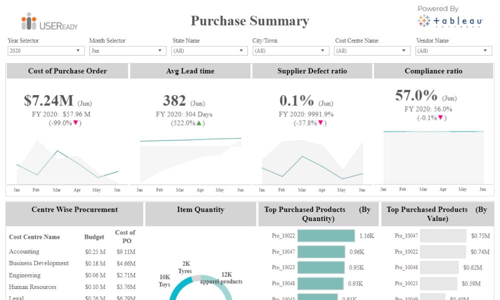 Vendor – Purchase Summary