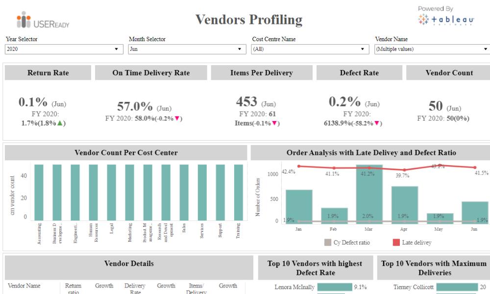 Vendor – Profiling