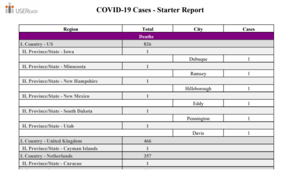 COVID-19 Cases Starter Dashboard