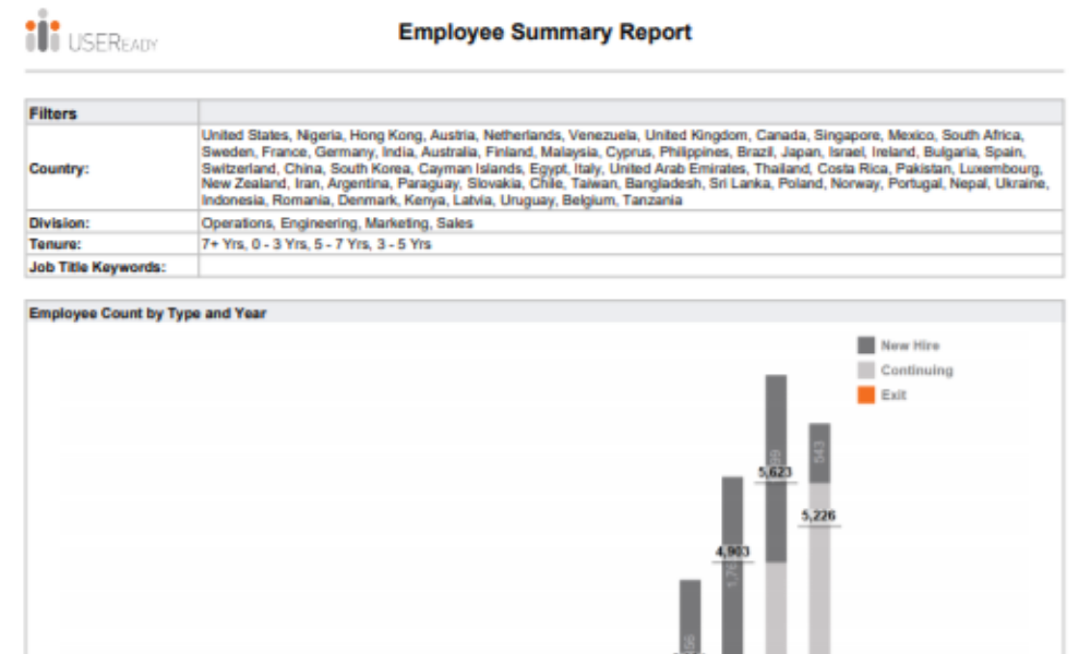 Employee Summary
