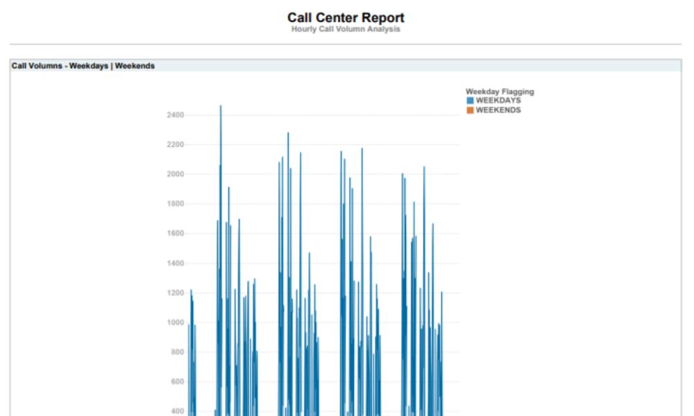 Call Center Dashboard 1