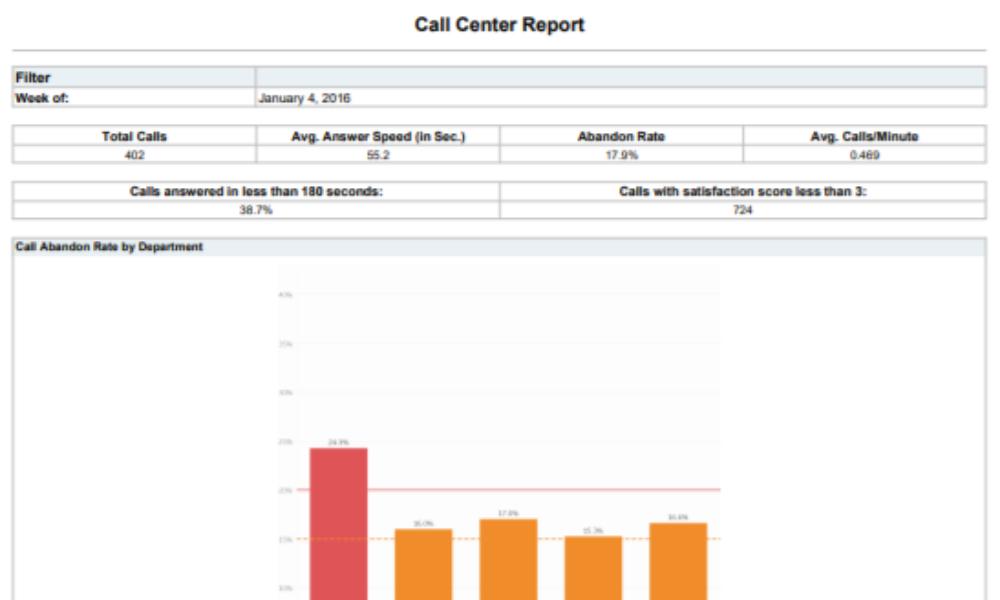 Call Center Dashboard 2