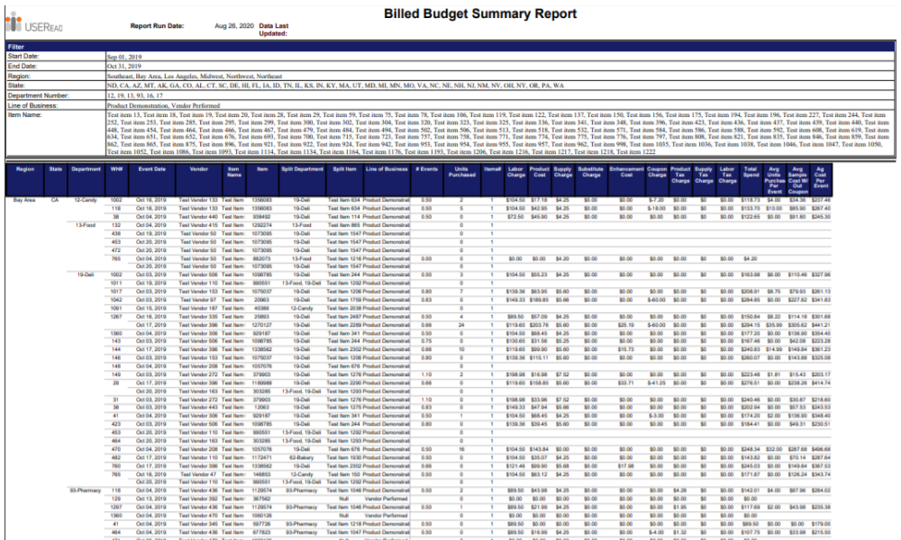 Billed Budget Summary