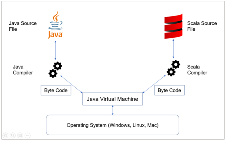 Introduction to Scala for Big Data: Part I