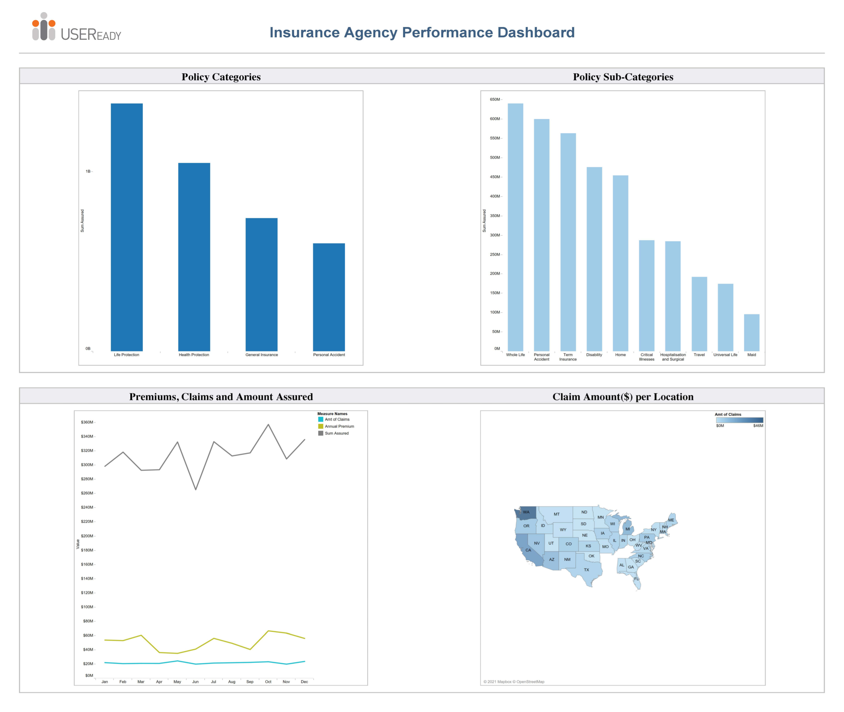 Insurance Agency Performance Report