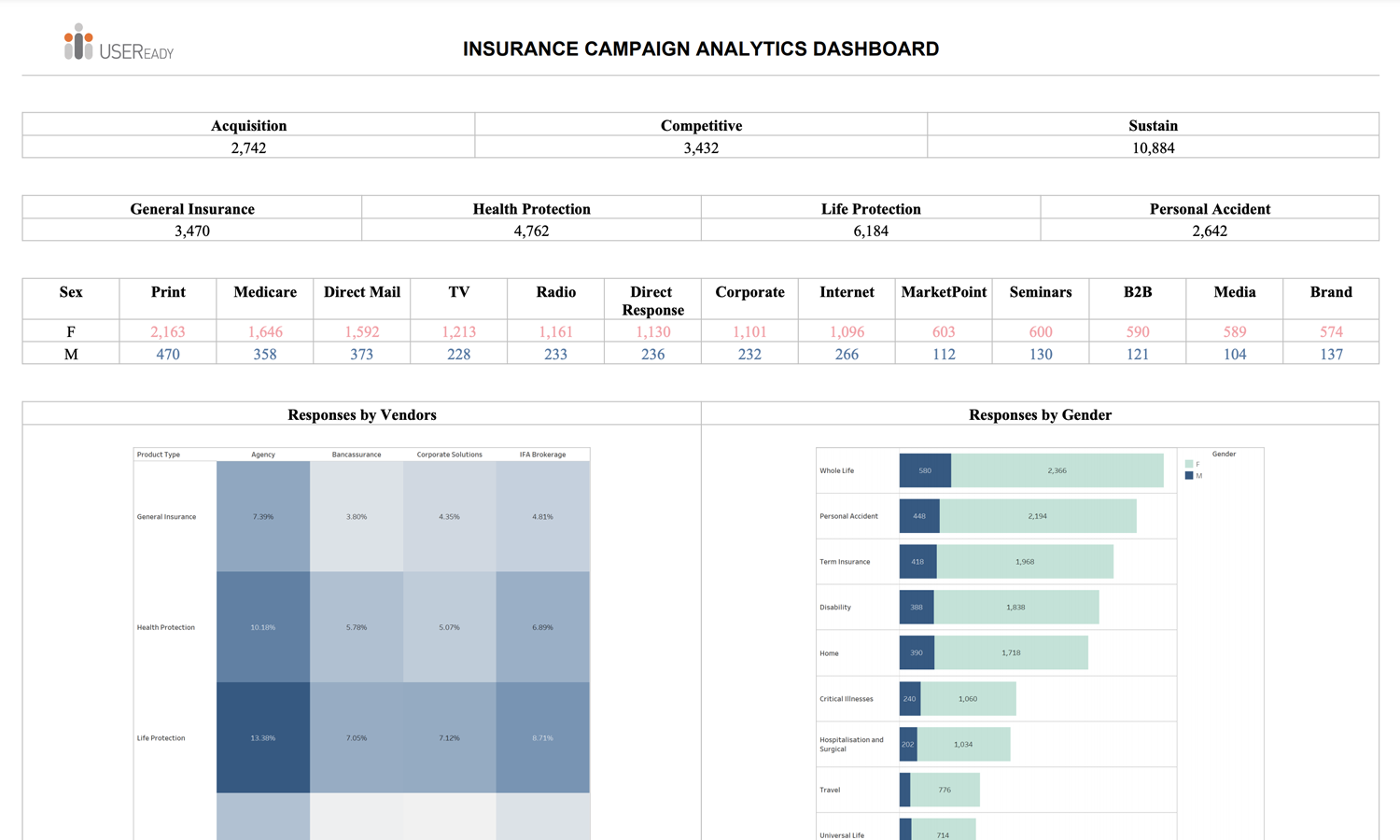 Insurance Campaign Analytics Report